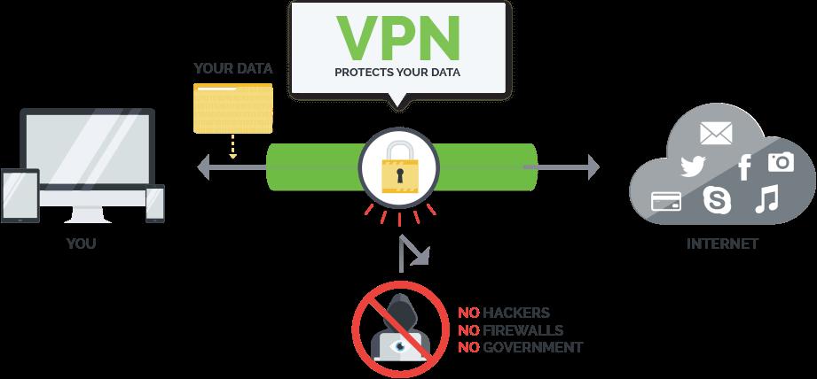 ipvanish 2019 VPN Crack